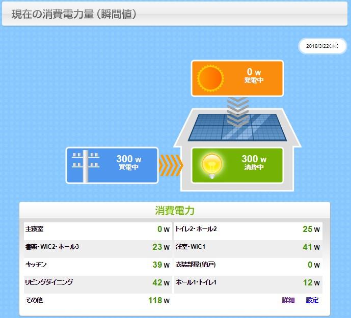 スマートハイム現在の電気使用量